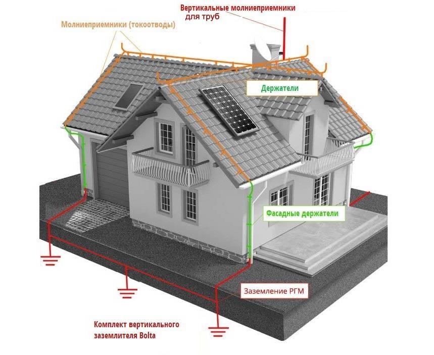 Сп молниезащита зданий и сооружений - о пожарной безопасности простыми словами