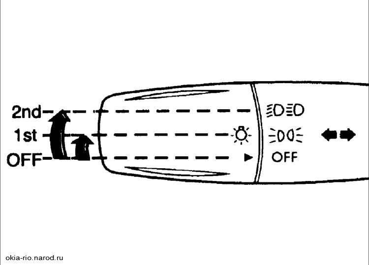 Приборная панель skoda octavia: описание значков