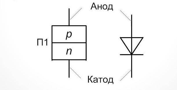 Полярность светодиода: как определить плюс и минус
