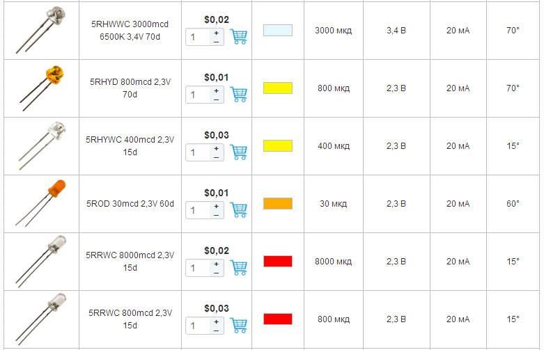 Как рассчитать и выбрать токоограничивающий резистор для светодиодов
