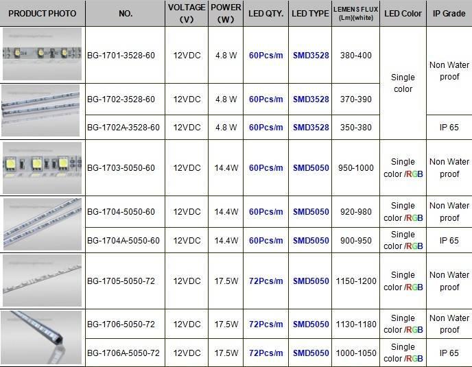 Светодиодная лента smd 3528 - 3 вида, характеристики, сравнение, белая и rgb
