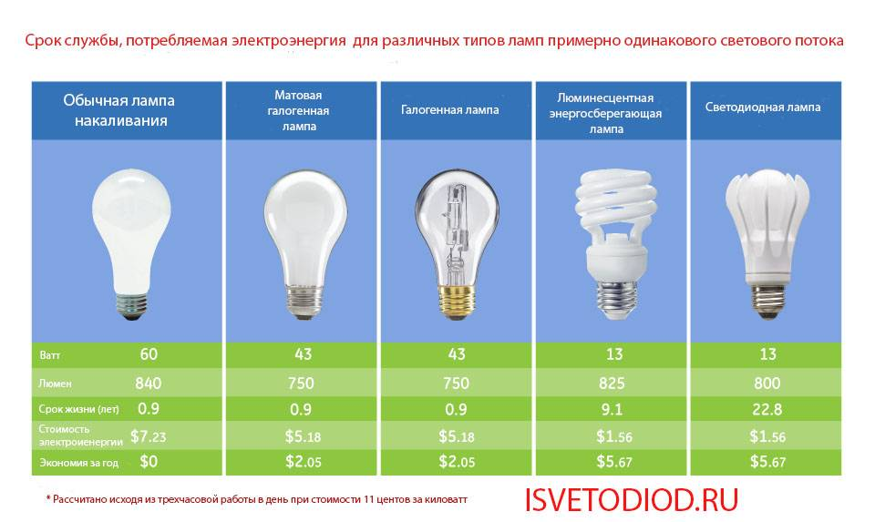 Лампа люминесцентная лб 40: характеристики, схема подключения, светодиодный аналог