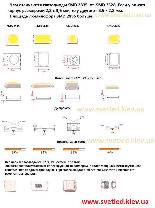 Технические характеристики и параметры smd 3528, 5050, 5630, 5730