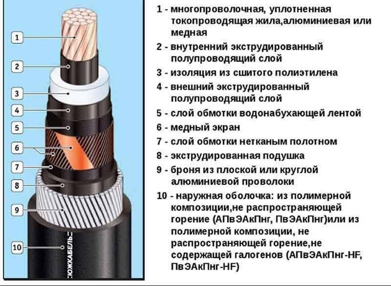 Испытания силовых кабелей с изоляцией из сшитого полиэтилена спэ