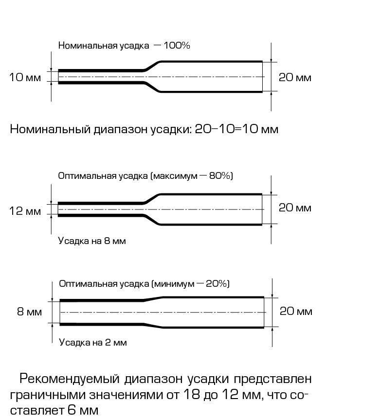 Термоусадочная трубка и ее применение