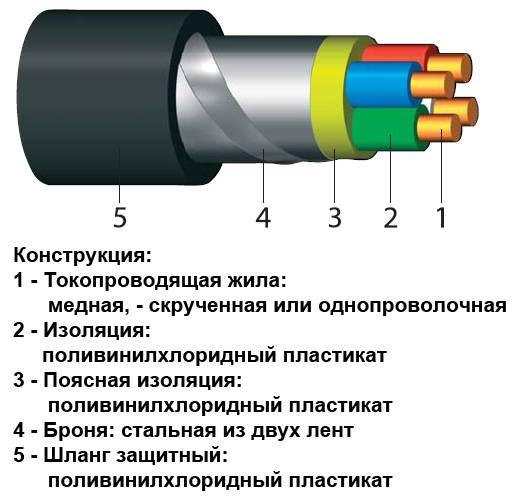 Лучшие производители кабеля nym