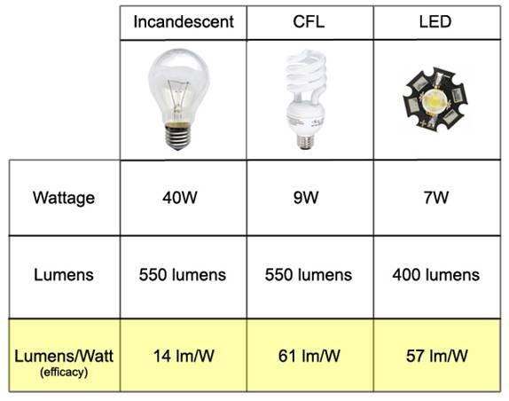 Световой поток, освещенность, сила света - 3 простых объяснения. таблицы соответствия для разных ламп и единицы измерения.