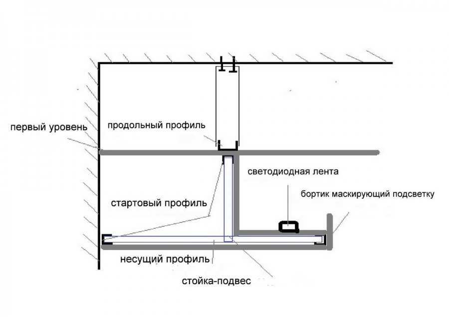Потолок из гипсокартона со светодиодной подсветкой - всё о гипсокартоне