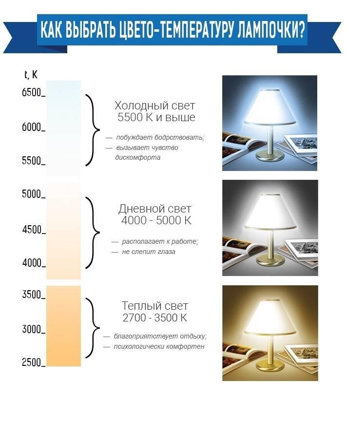 Светодиодное освещение в квартире: виды и особенности | +55 фото