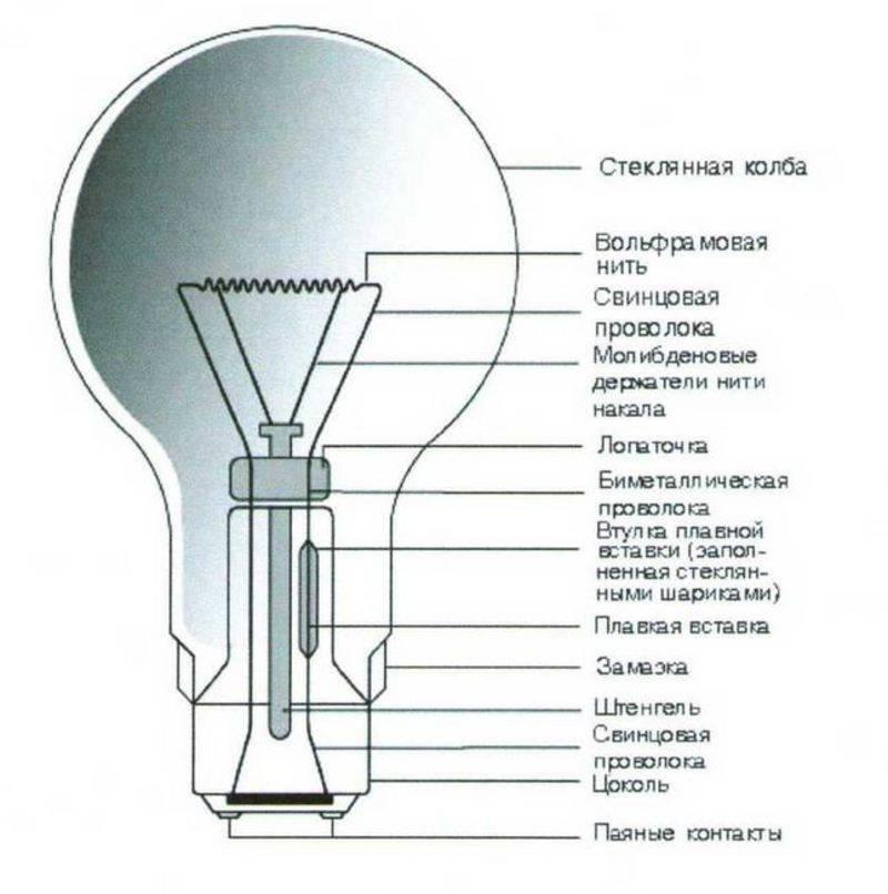 Какие бывают лампочки: 7 типов для дома | блог домашнего электрика