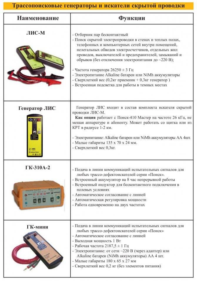 Обзор лучших моделей детекторов для поиска скрытой проводки