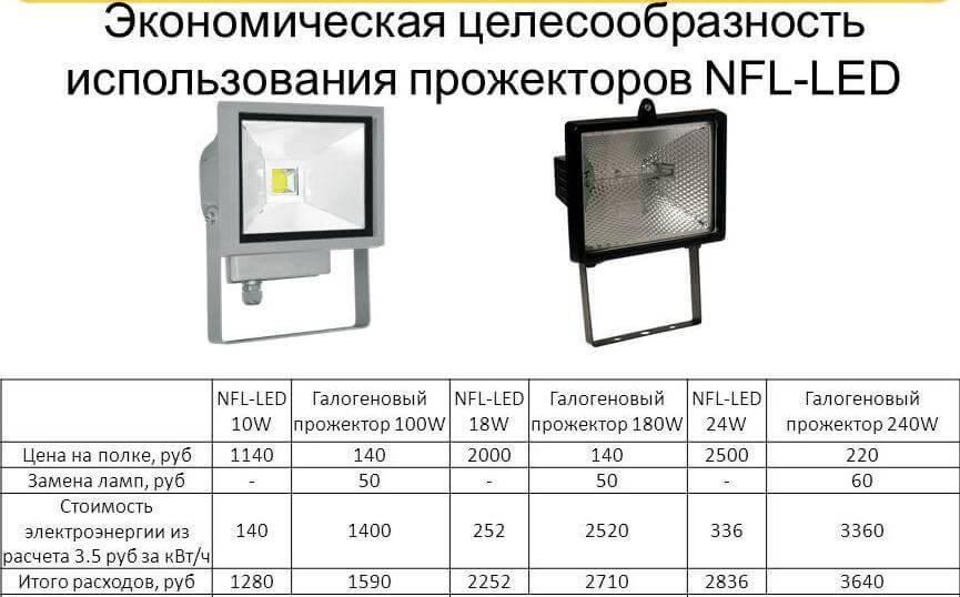 Галогенный прожектор: обзор уличных и домашних моделей на 150-500 вт, и 1000-1500 вт с галогеновыми лампами (80 фото)