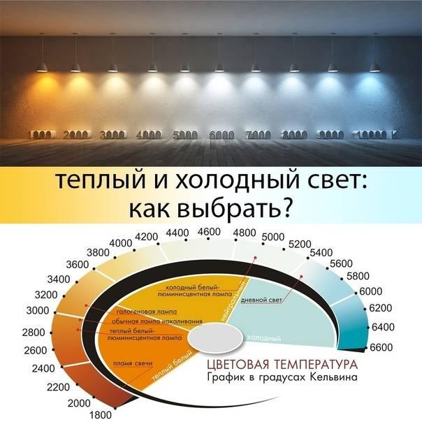 Что такое освещенность, цветовая температура и яркость света - калькулятор расчета и нормы