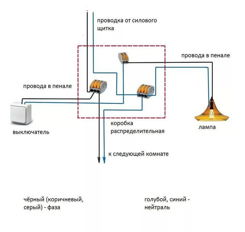 Лучшие провода для проводки в доме: сечения, маркировка