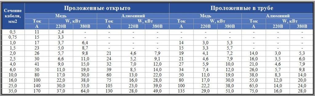 Расчет сечения кабеля по мощности: таблица с показателями