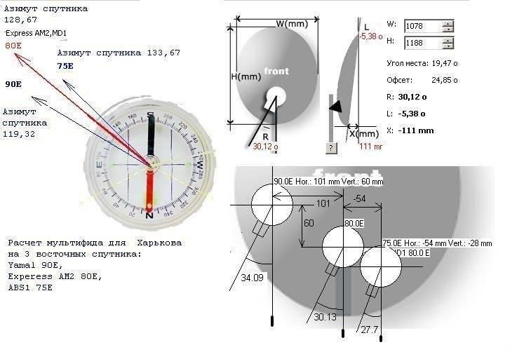 Настройка тюнера спутниковой антенны самостоятельно, пошаговая инструкция