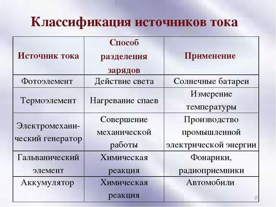 Источники постоянного тока: виды, характеристики, сферы применения :: syl.ru