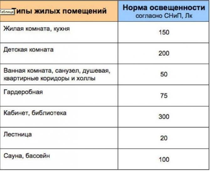 Освещенность в люксах: таблица для разных видов помещений, перевод в люмены