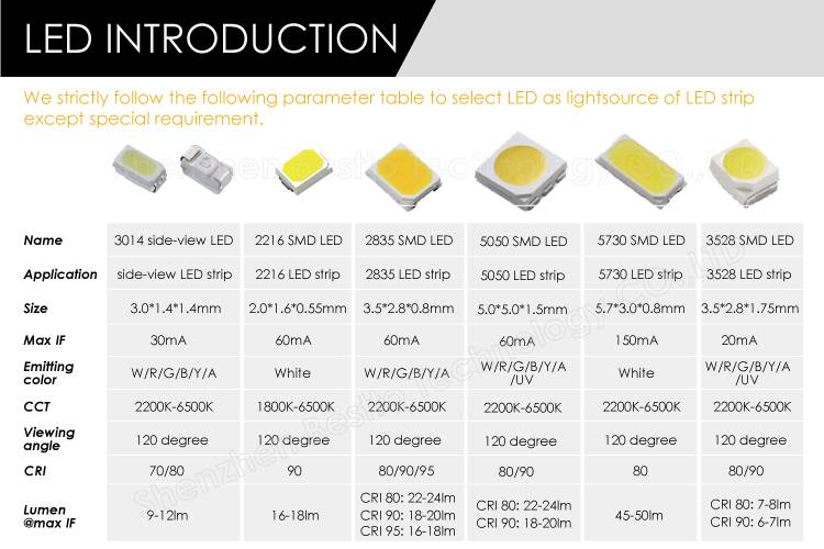Сравнение светодиодов: виды, типы, классификация, характеристики и назначение   блог мебелион.ру