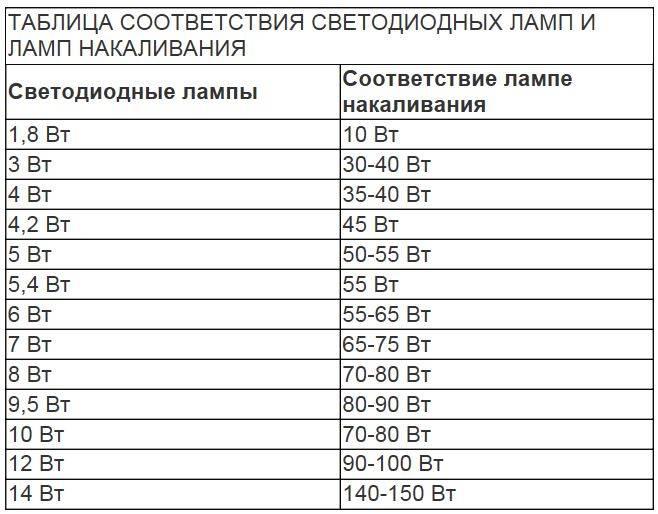 Таблица мощностей разных светодиодных ламп