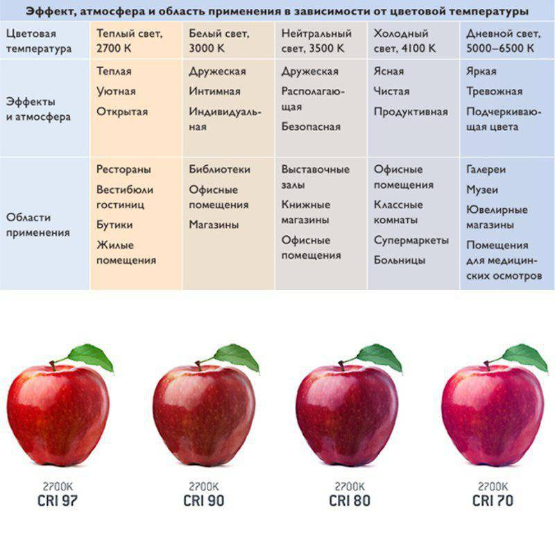 Все об индексе цветопередачи cri и новых стандартах качества света