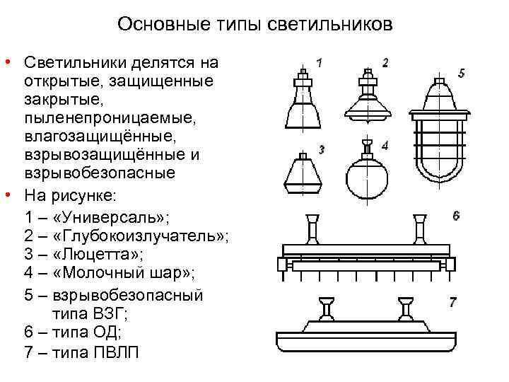 Виды современных осветительных приборов