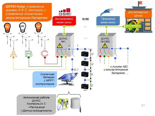 Как реализовывается управление освещением уличным - обустрой дом