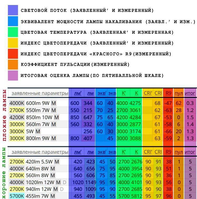 Подбор лампы с хорошим индексом цветопередачи. - профилирование точка ru