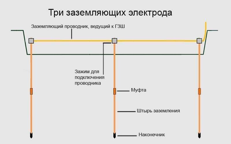 Заземление в частном доме своими руками 220в: устройство заземляющего контура, порядок проведения монтажных работ
