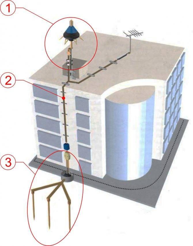 Молниезащита зданий и сооружений: виды, особенности, монтаж и проверка