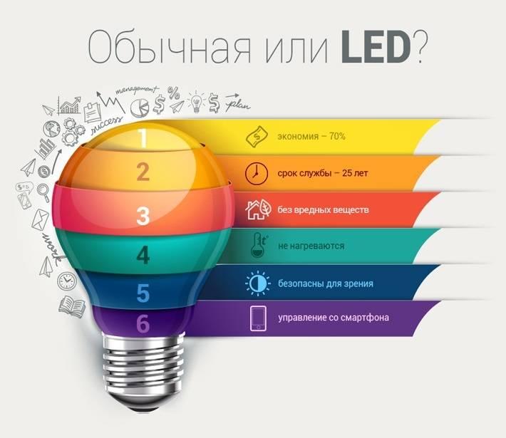 Светодиодное освещение: что такое, где применяется, преимущества и недостатки