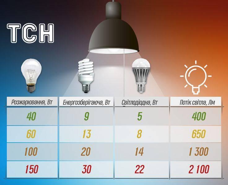 Топ 10 лучших и безопасных настольных ламп, как выбрать?