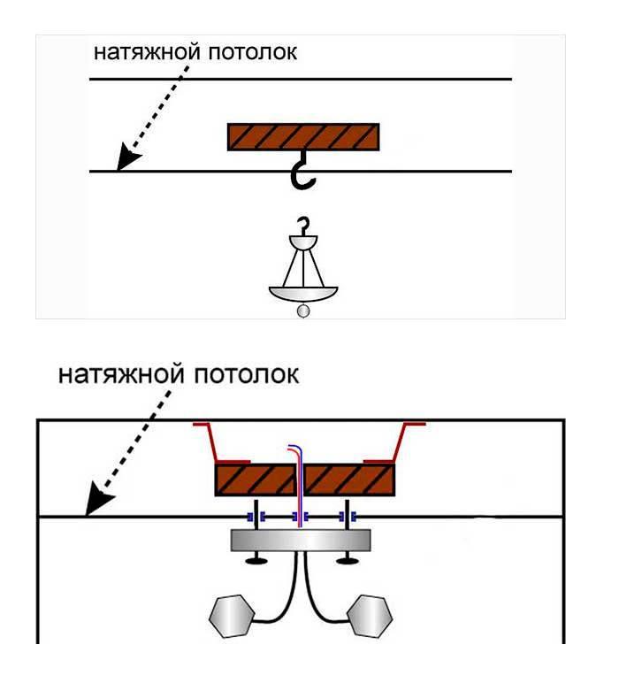 Как повесить люстру на натяжной потолок - энциклопедия по потолкам от а до я