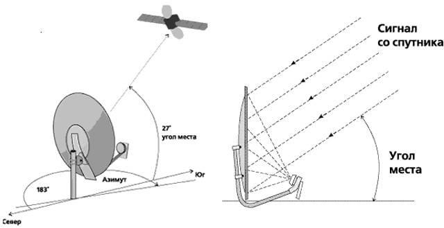 Настройка спутниковых антенн самостоятельно - установка и подключение