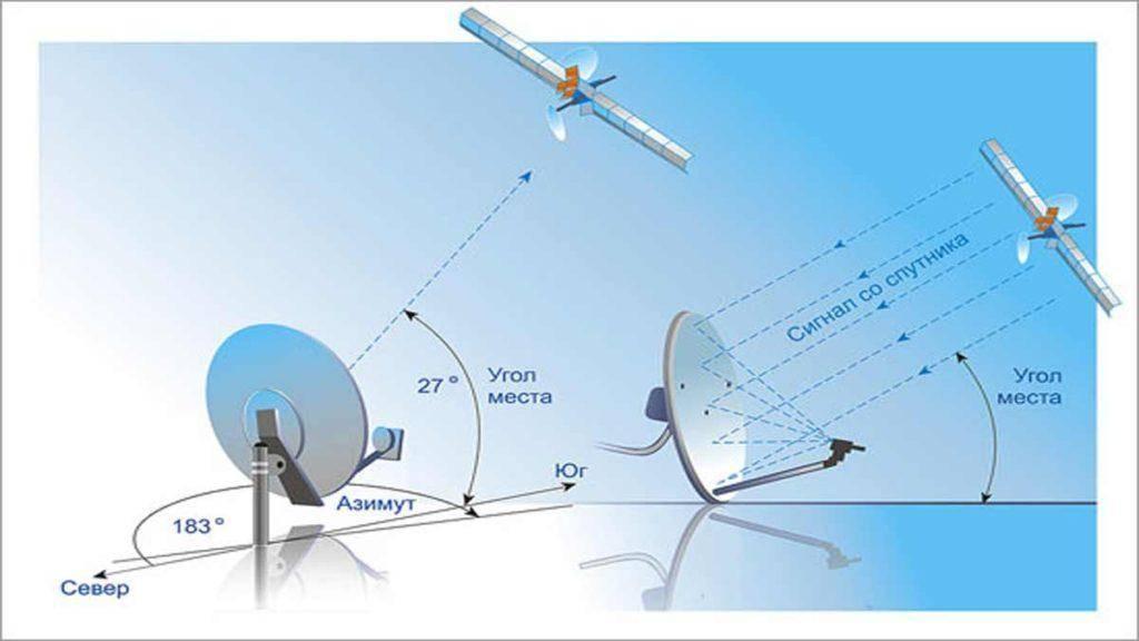 Как самому установить и настроить спутниковую антенну