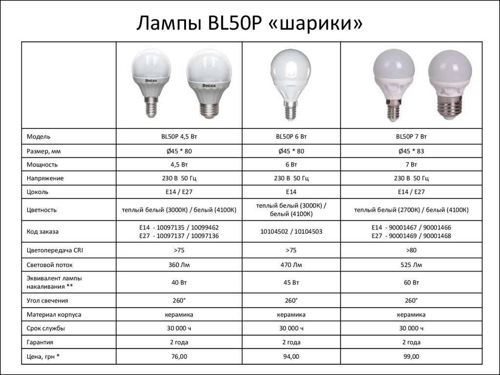 Сравнительная таблица светодиодных ламп и ламп накаливания