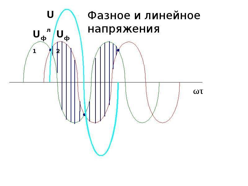 Лекция по электротехнике фазные и линейные напряжения (токи), соотношения между ними. векторные диаграммы напряжений и токов. мощность трехфазной цепи переменного тока. нулевой провод, его значение»