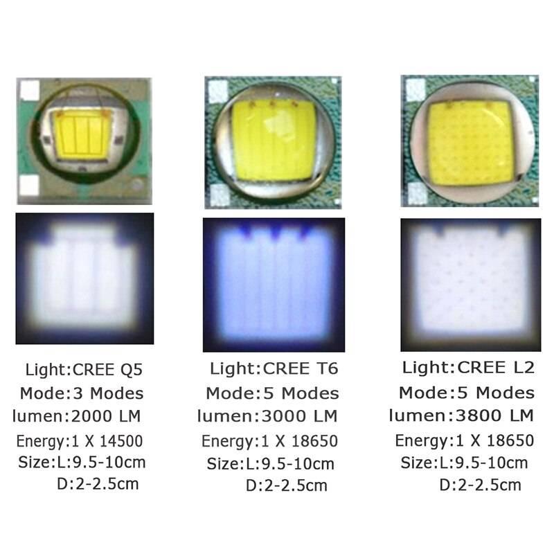 Лучшие светодиодные лампы h7 для автомобиля: топ-10 рейтинг 2021
