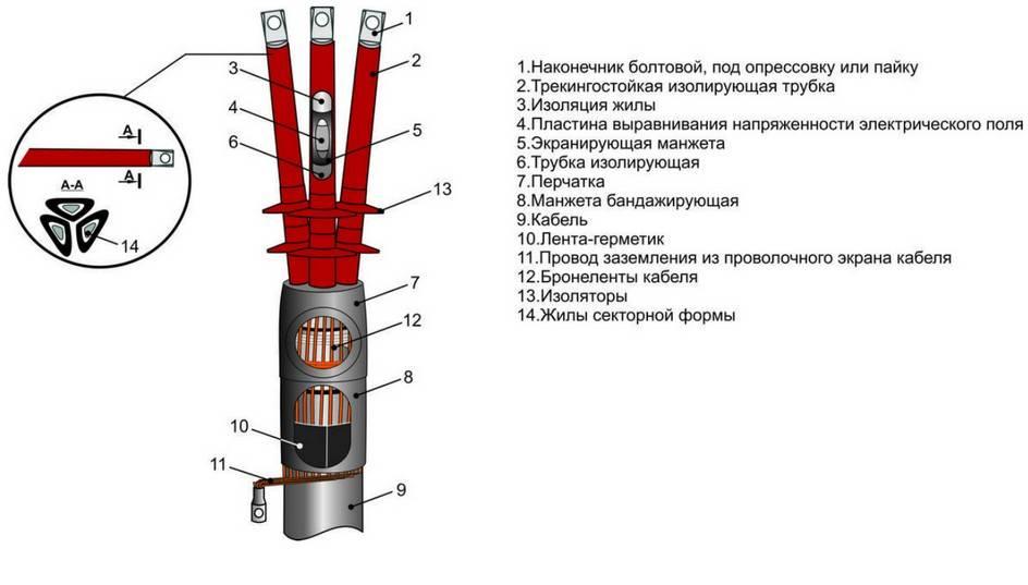 Соединительные муфты для силовых кабелей: виды муфт и способы соединения
