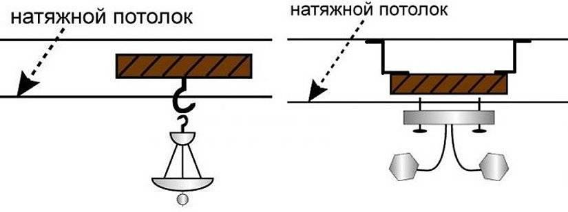 Как подключать люстру: советы по подключению разных видов люстр, схемы по подключению к выключателю
