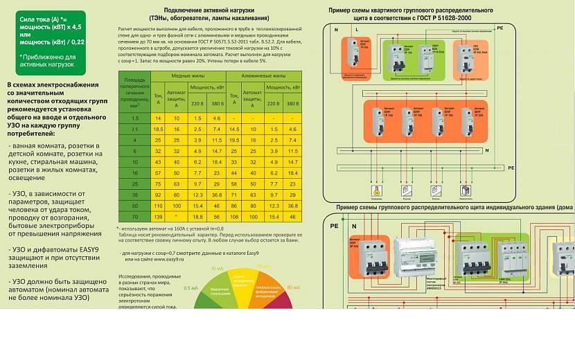 Таблица мощностей, токов и сечений автоматических выключателей для однофазной и трехфазной сети