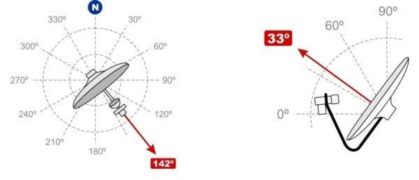 Установка и настройка спутниковой антенны своими руками. как выбрать спутниковую тарелку, ресивер и оборудование