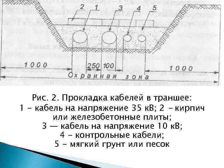 Прокладка кабеля в земле: выбор кабеля, правила прокладки