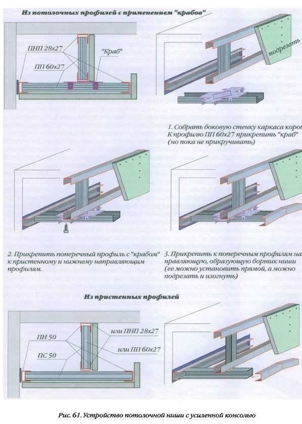 Устройство двухуровневого потолка из гипсокартона