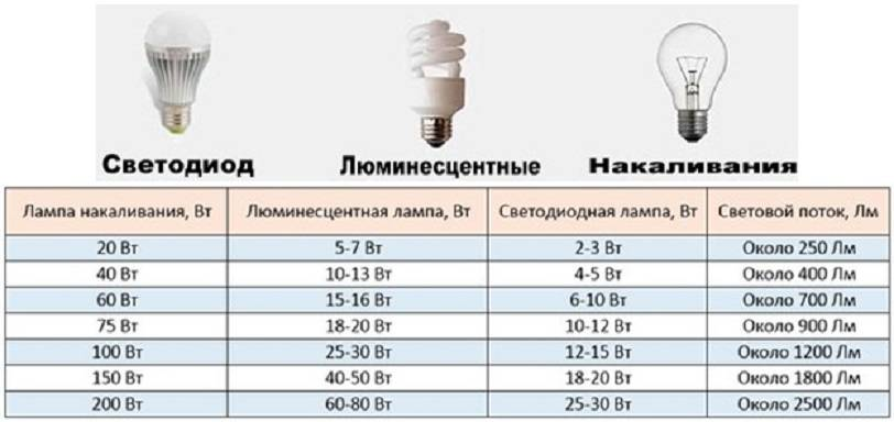 Таблица мощности энергосберегающих ламп