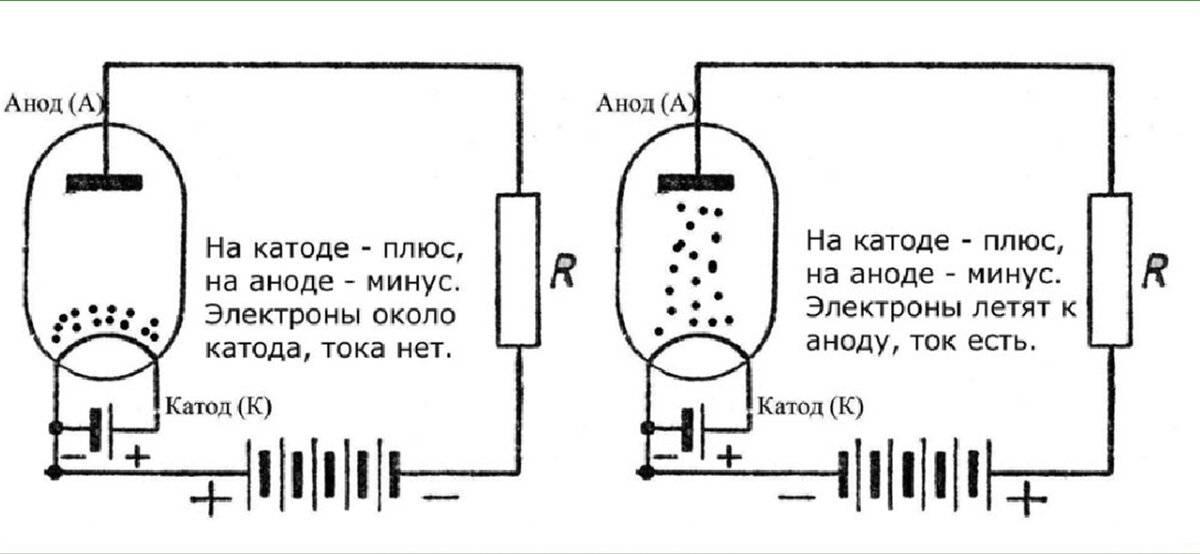 Катод и анод это плюс или минус: как определить, где у диода плюс и минус по обозначениям на схеме, внешнему виду и подаче тока