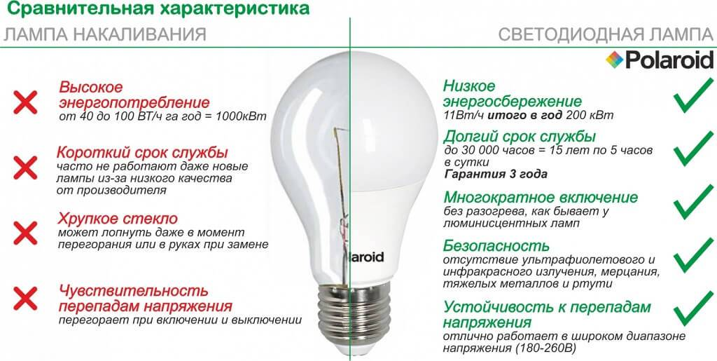 Как устроена и работает энергосберегающая лампа