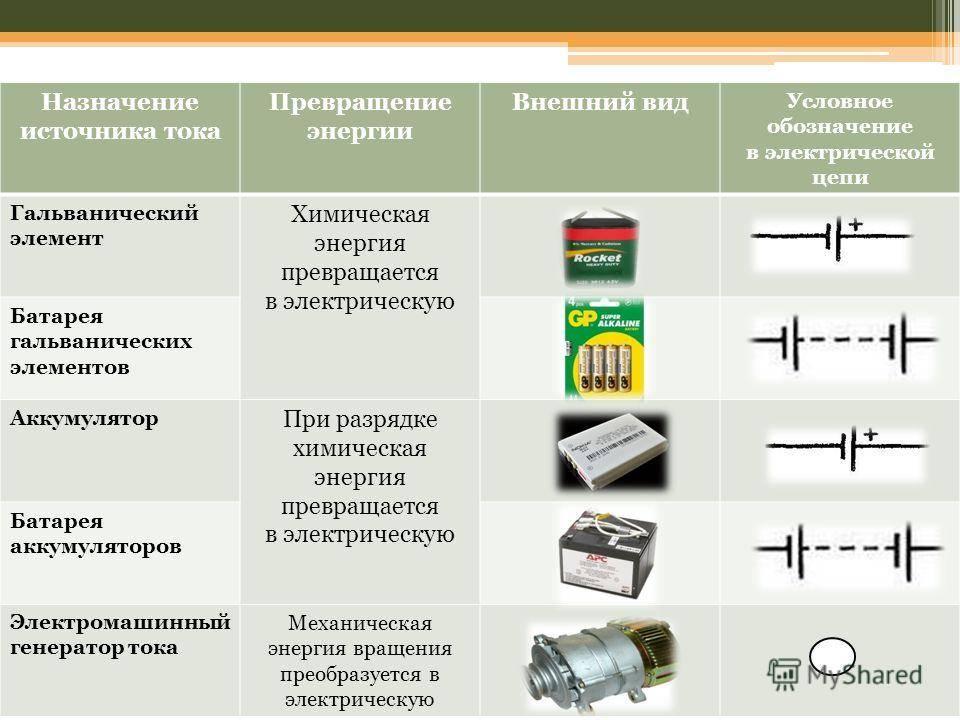 Виды источников энергии и их использование