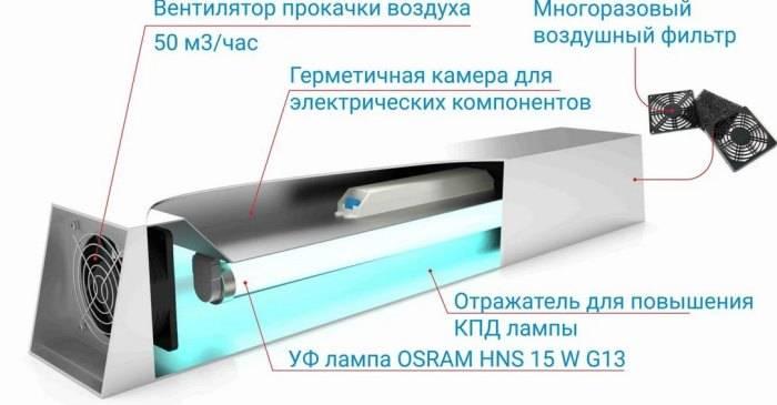11 лучших кварцевых ламп для дома