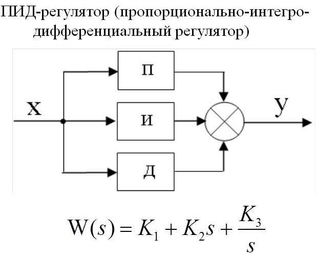 Простой метод настройки пид регулятора / теория, измерения и расчеты / сообщество easyelectronics.ru